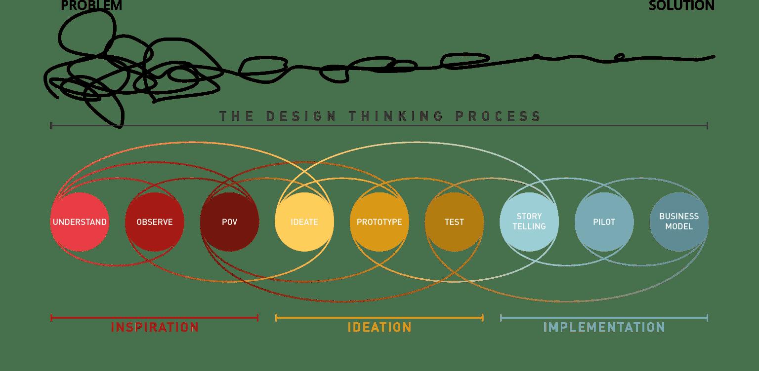Design Thinking - Knowmad Ventures