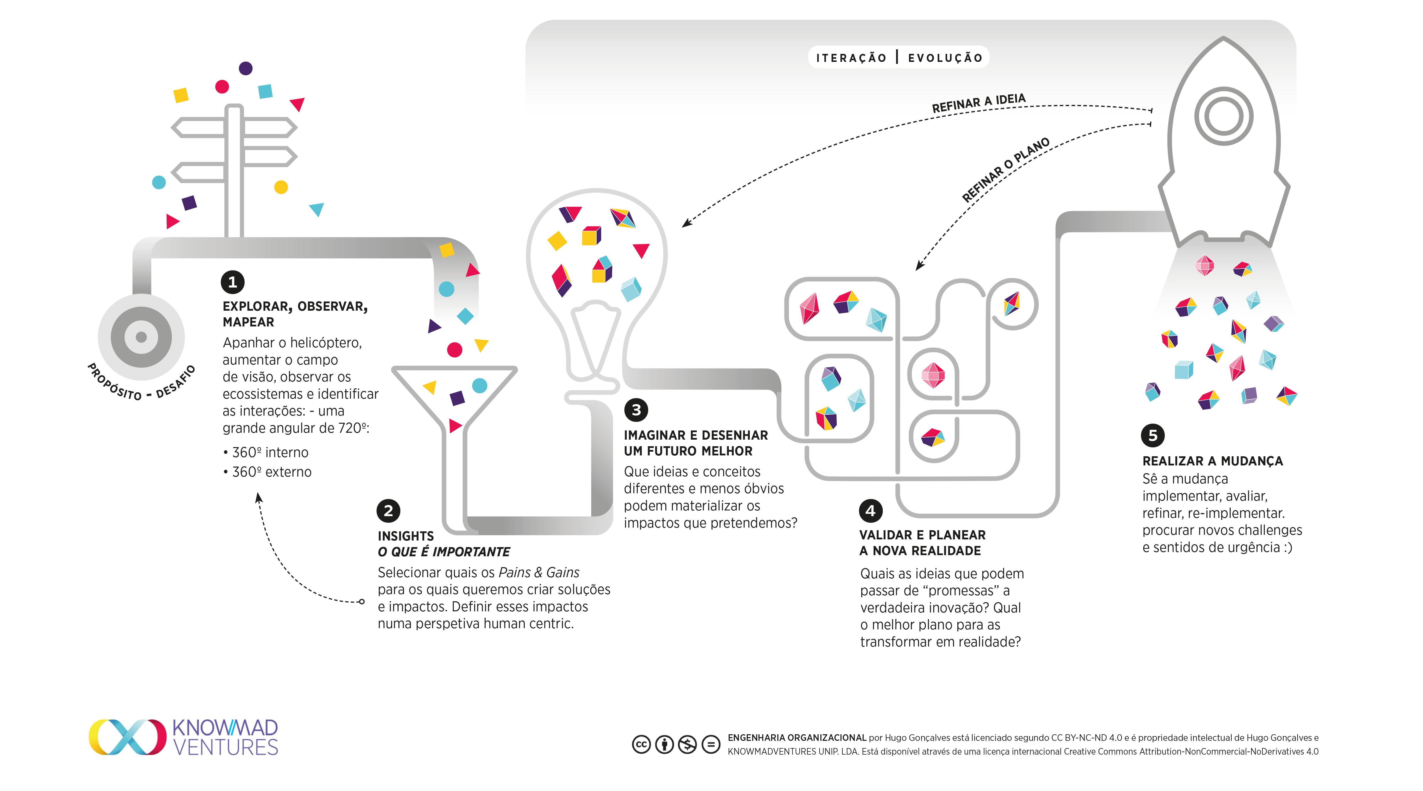 Engenharia Organizacional - Knowmad Ventures