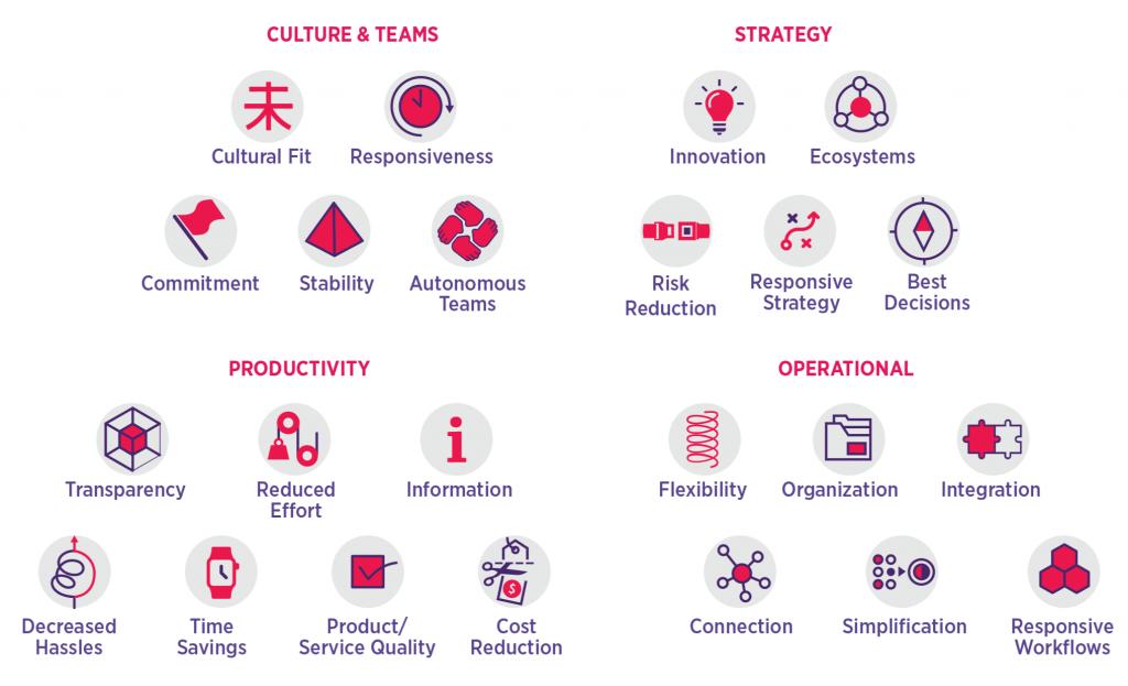 Pyramid - Organizational Engineering - Knowmad Ventures